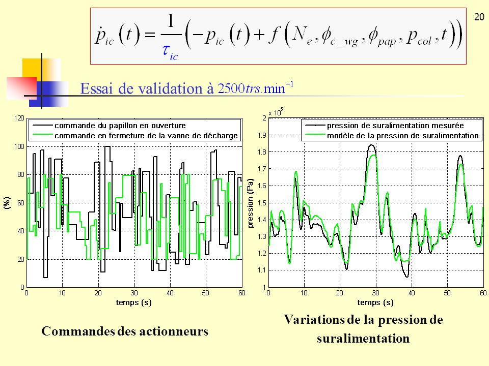 Essai de validation à Variations de la pression de suralimentation