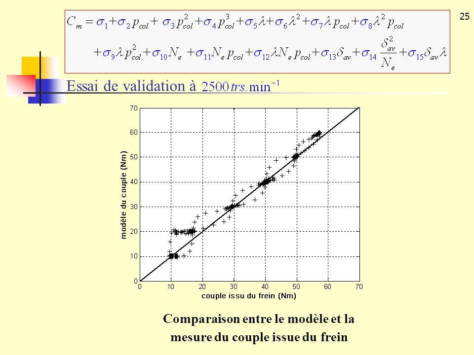 Comparaison entre le modèle et la mesure du couple issue du frein