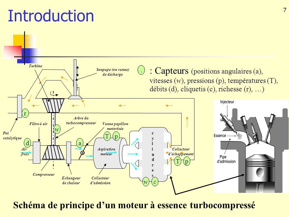 Introduction cylindres. Air frais. Compresseur. Arbre du turbocompresseur. Aspiration moteur. Collecteur d'admission.