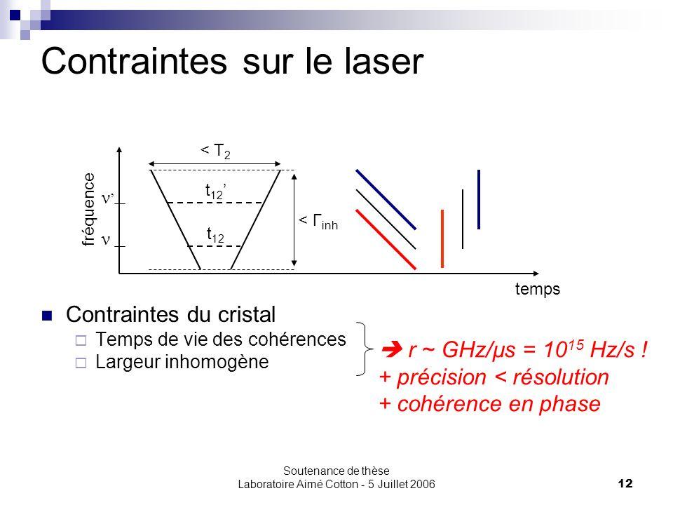 Contraintes sur le laser
