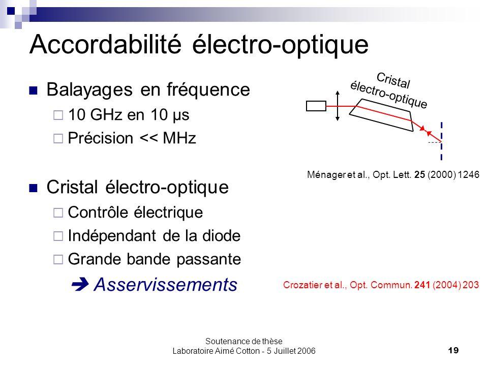 Accordabilité électro-optique