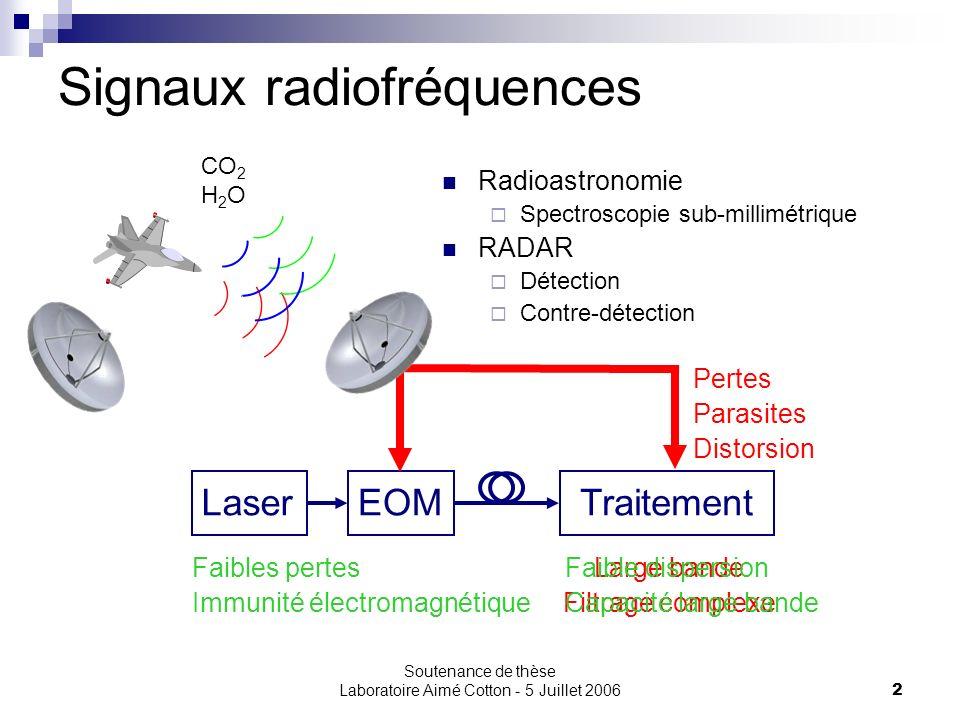 Signaux radiofréquences