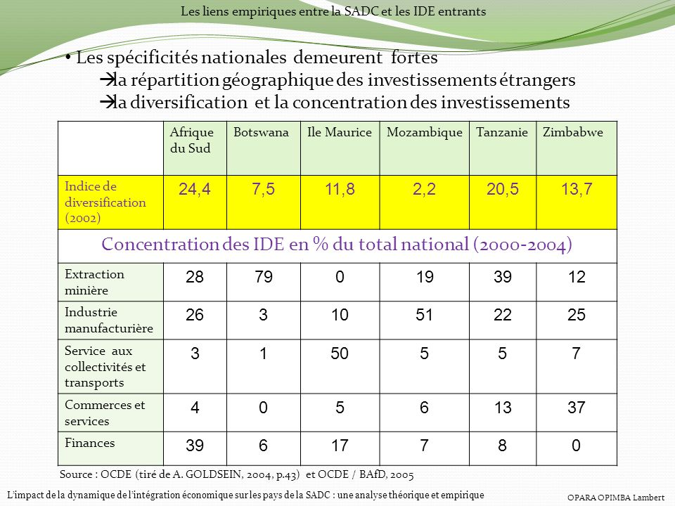 Concentration des IDE en % du total national ( )
