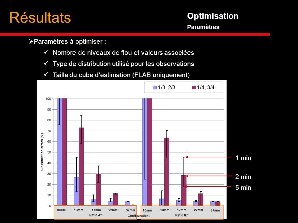 Résultats Optimisation Paramètres à optimiser :