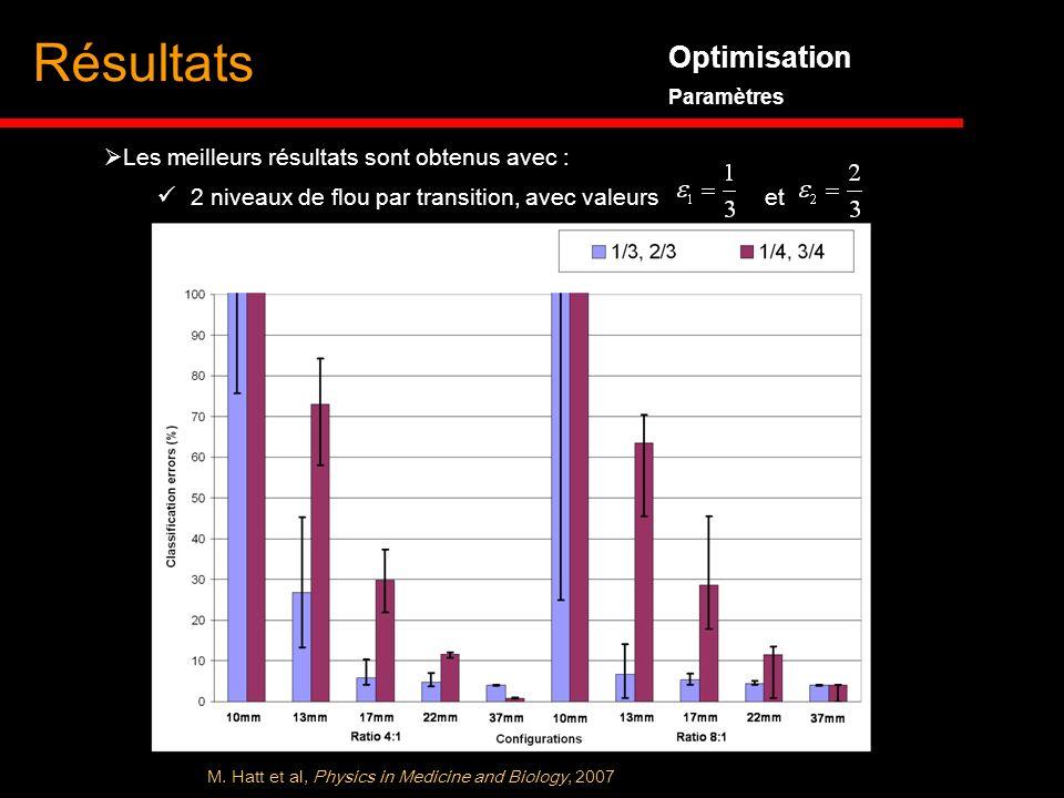 Résultats Optimisation Les meilleurs résultats sont obtenus avec :