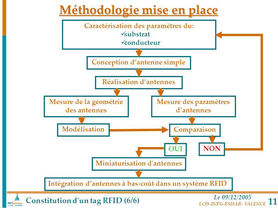 Méthodologie mise en place