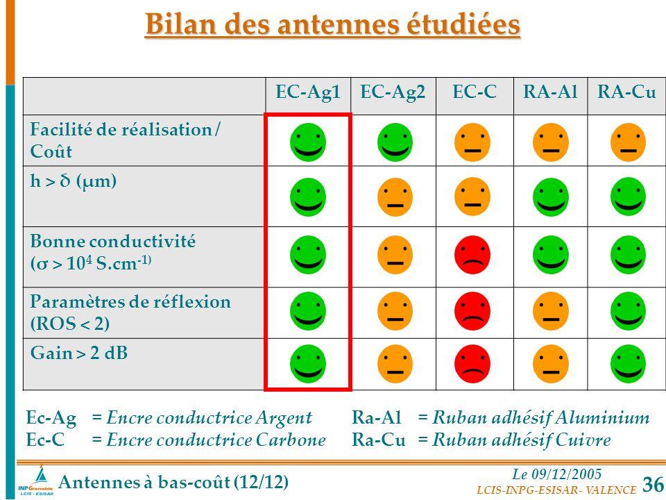 Bilan des antennes étudiées