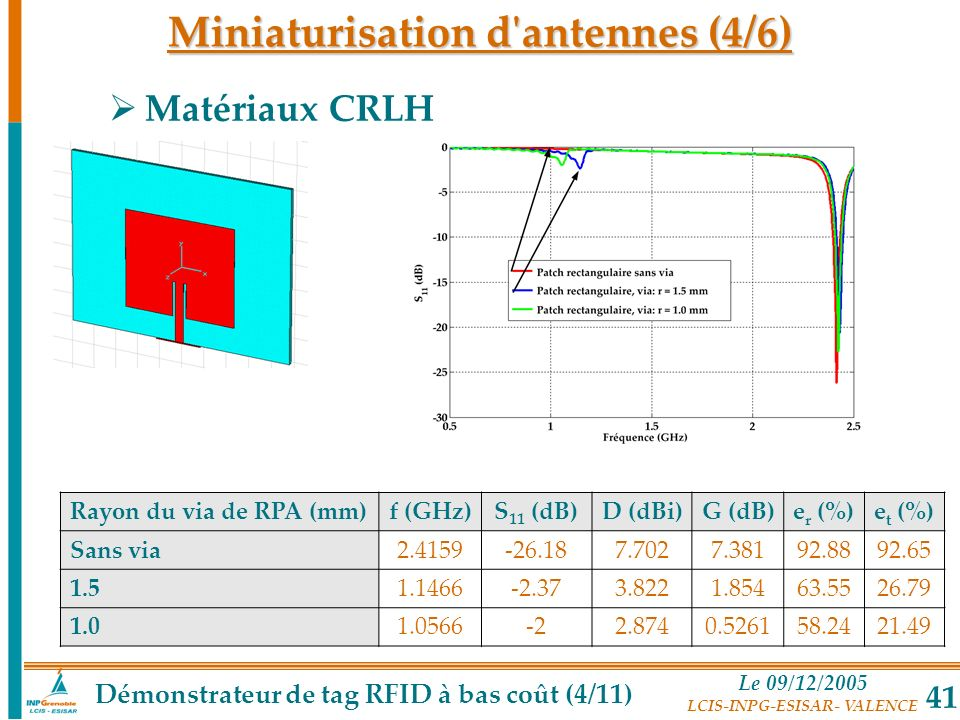 Miniaturisation d antennes (4/6)