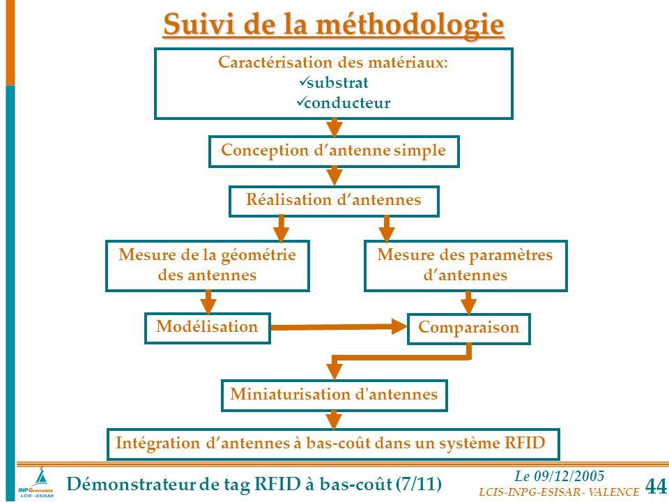 Suivi de la méthodologie