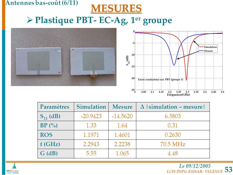 Δ |simulation – mesure|