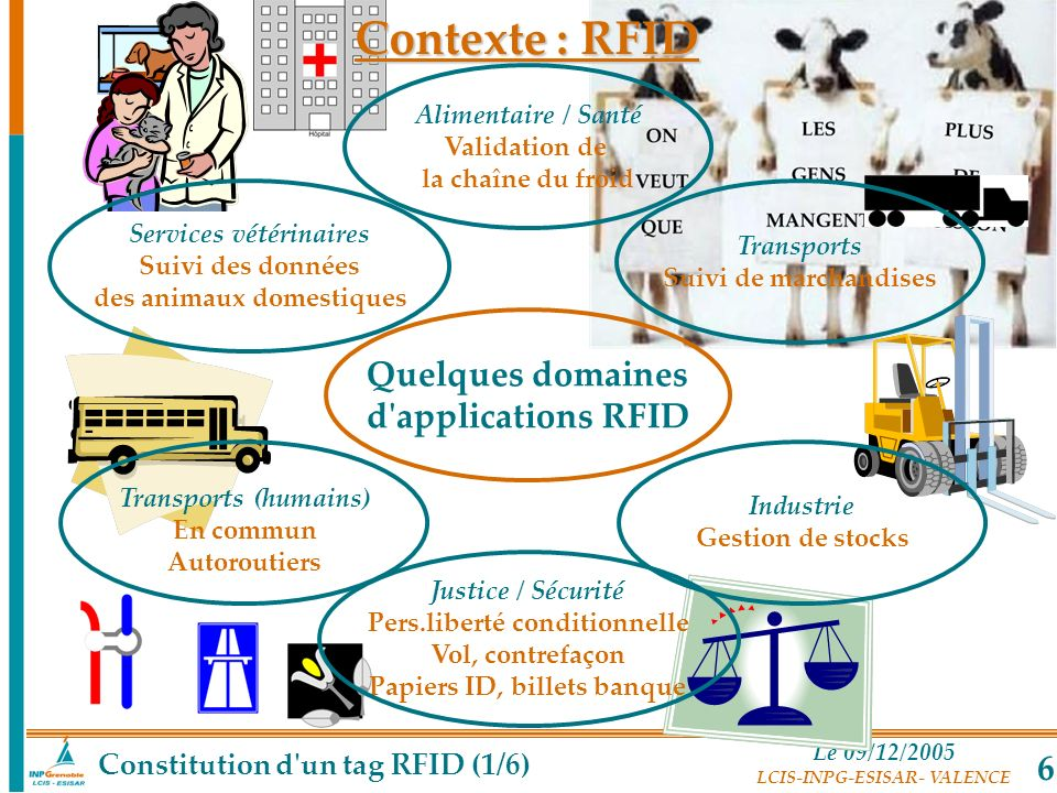 Contexte : RFID Quelques domaines d applications RFID