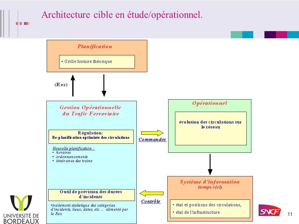 Architecture cible en étude/opérationnel.