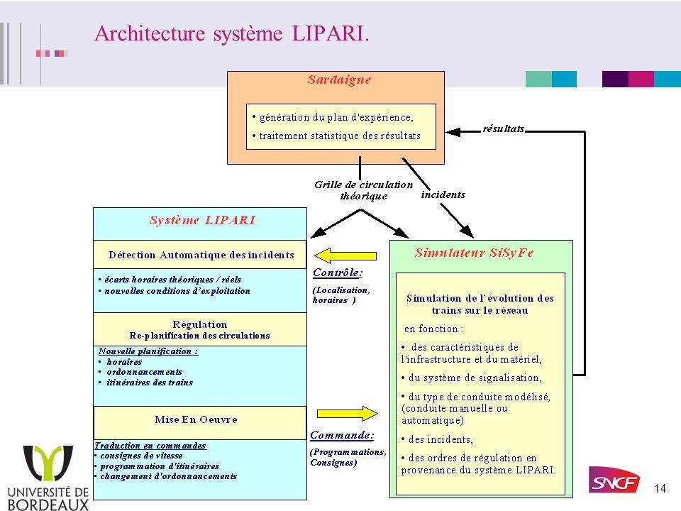 Architecture système LIPARI.