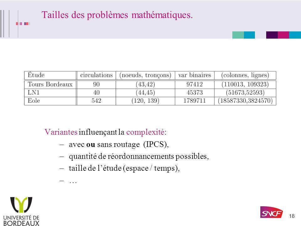 Tailles des problèmes mathématiques.