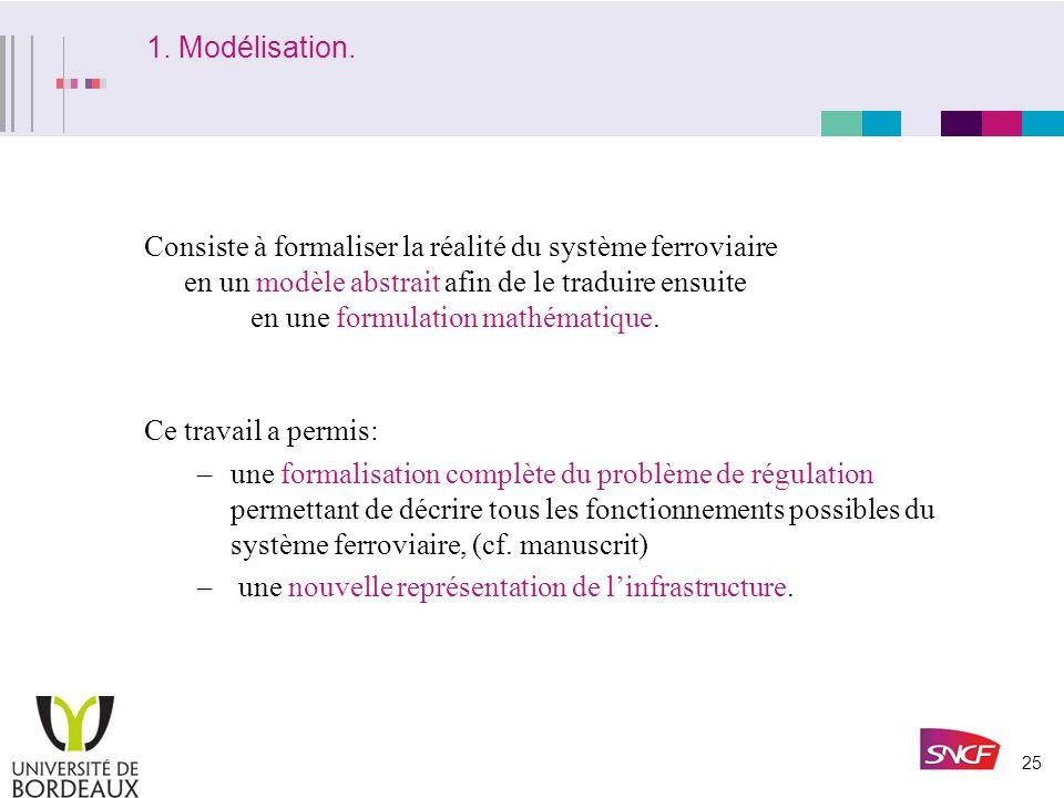 1. Modélisation.
