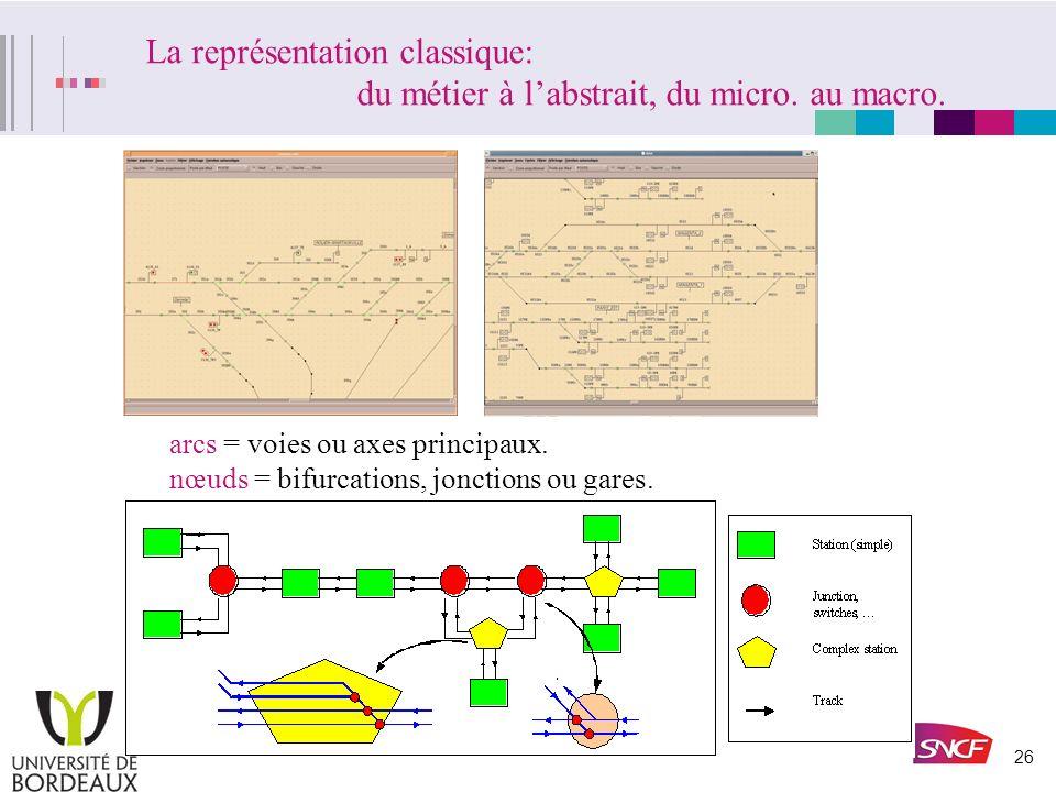 La représentation classique:. du métier à l'abstrait, du micro