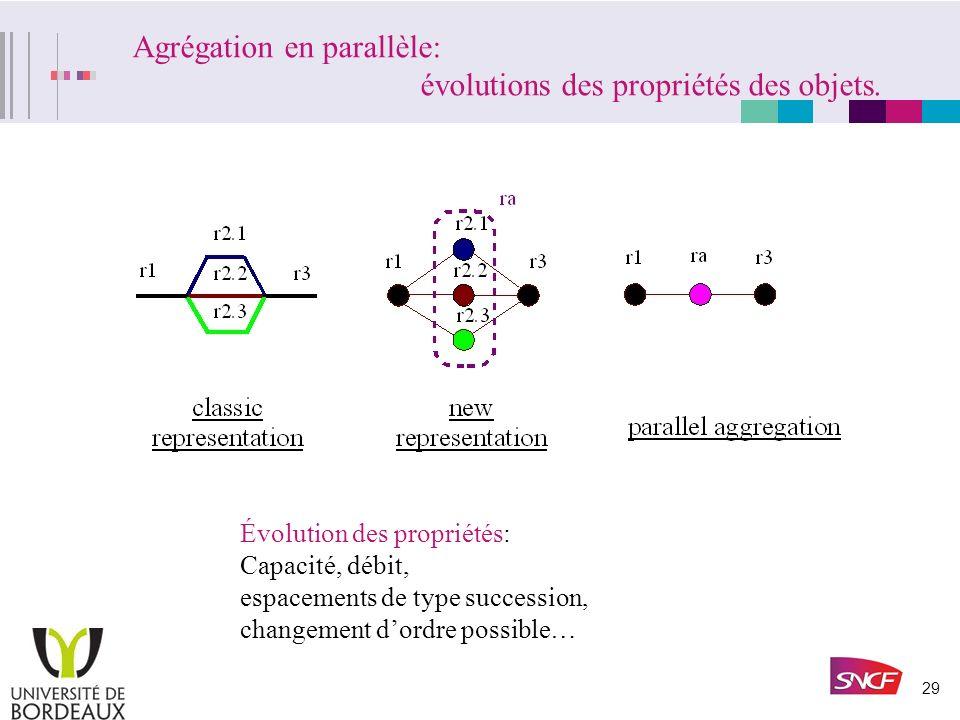 Agrégation en parallèle: évolutions des propriétés des objets.