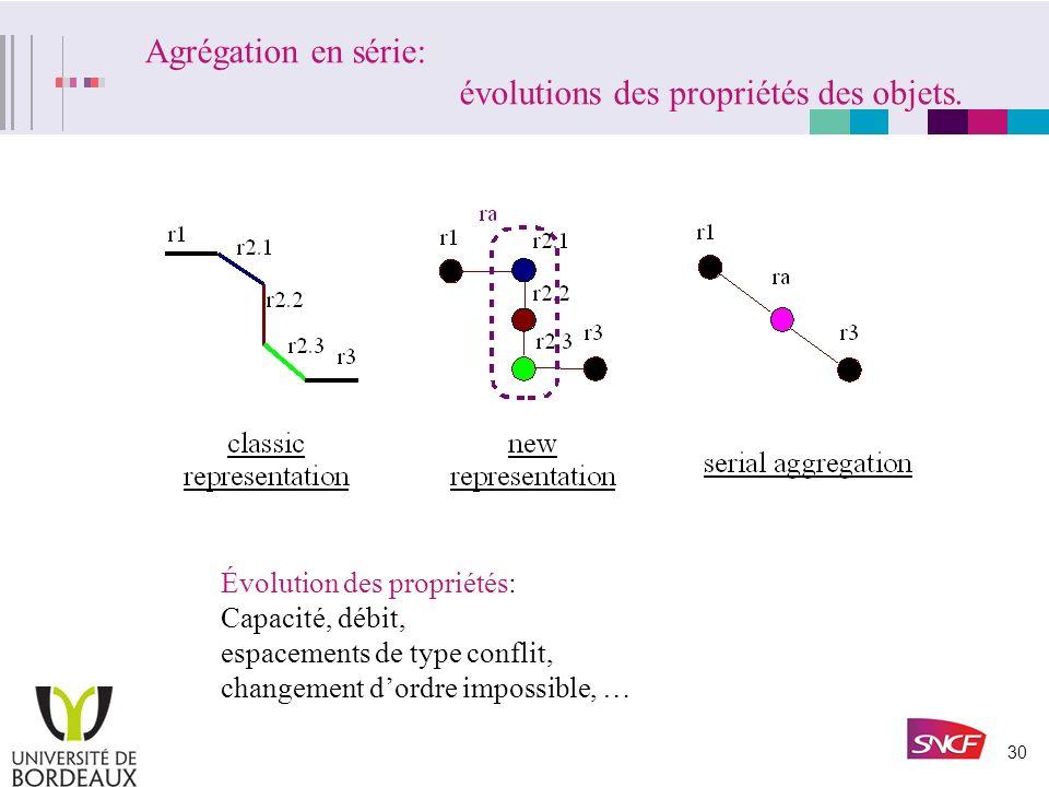 Agrégation en série: évolutions des propriétés des objets.