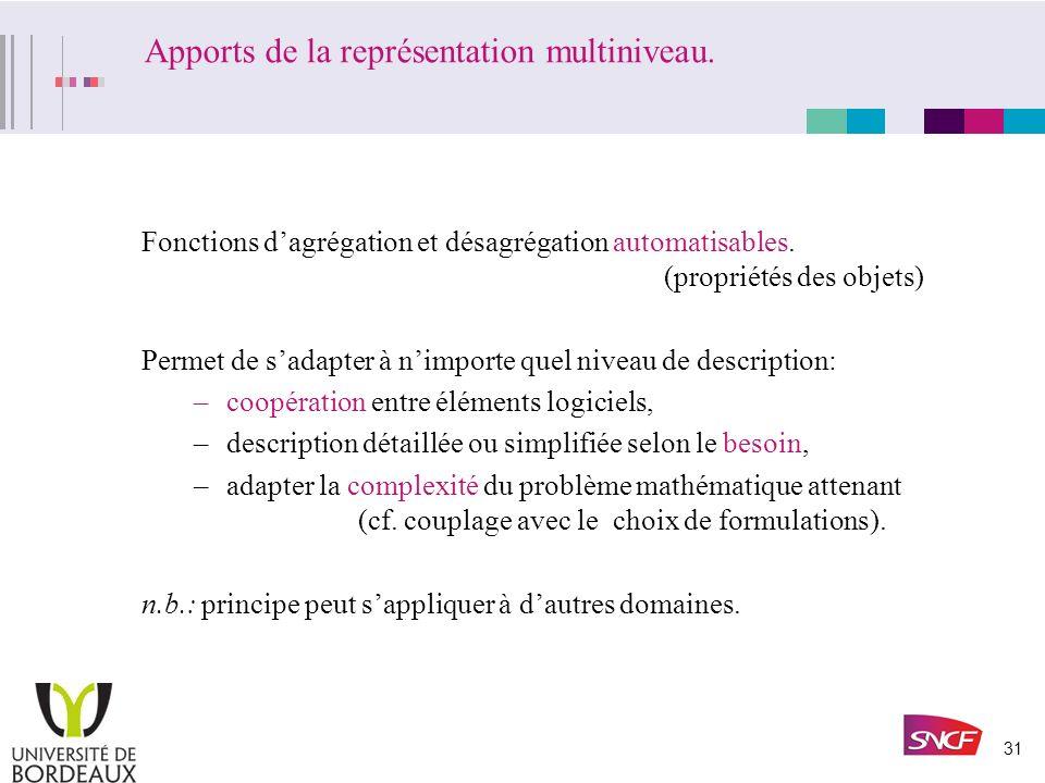 Apports de la représentation multiniveau.