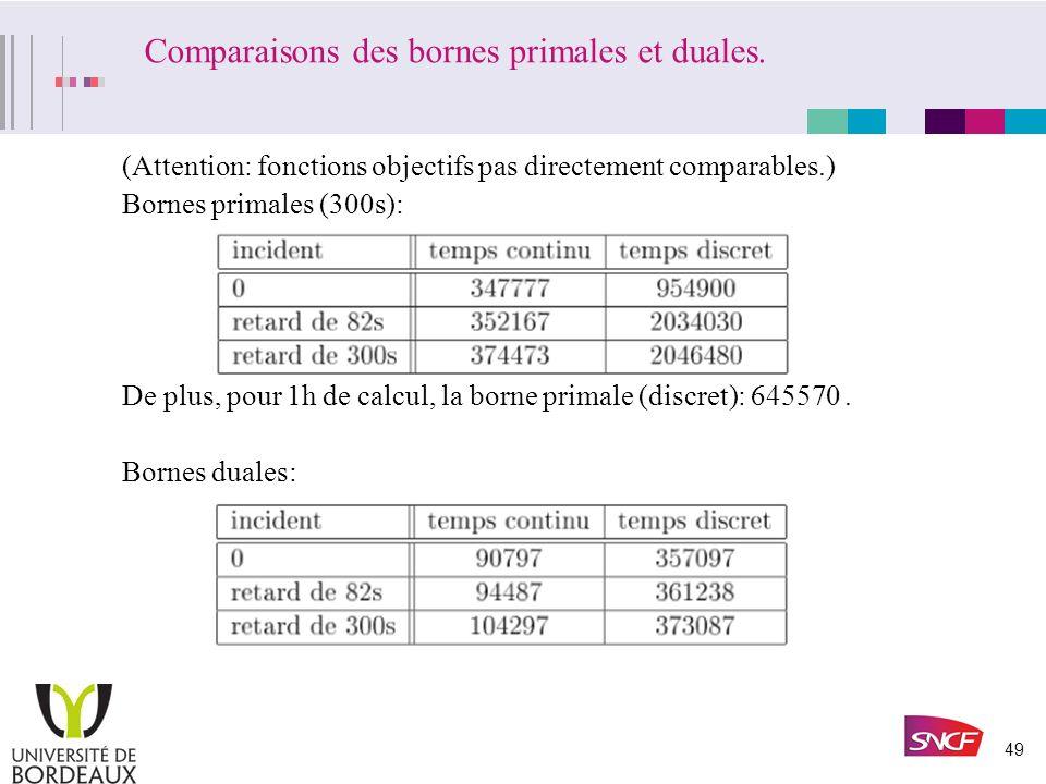 Comparaisons des bornes primales et duales.