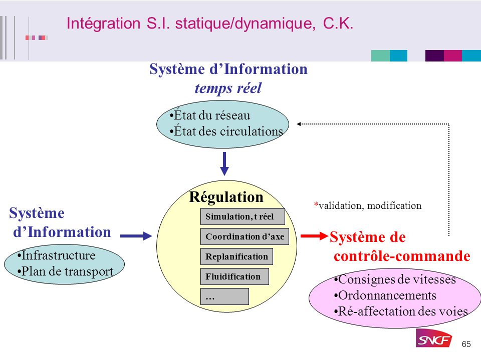 Intégration S.I. statique/dynamique, C.K.
