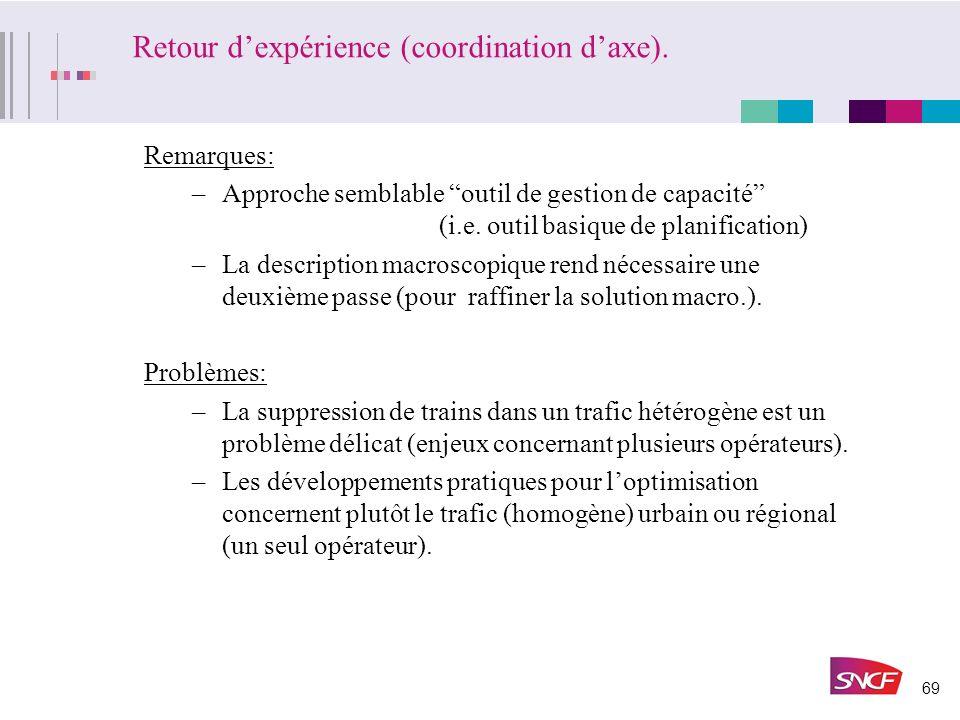 Retour d'expérience (coordination d'axe).