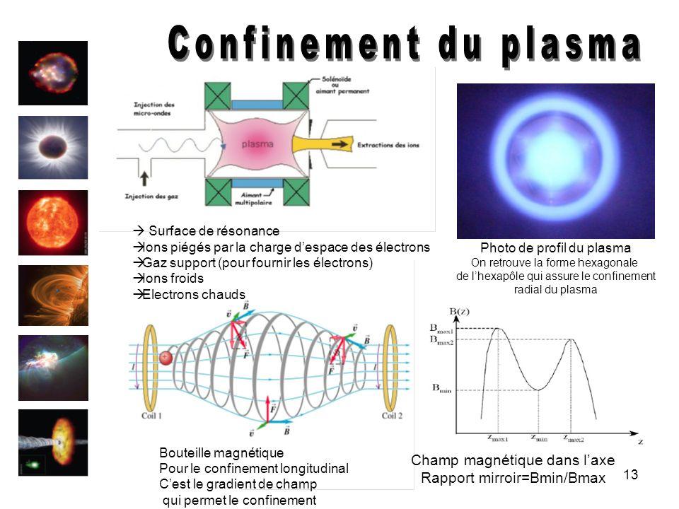 Confinement du plasma Champ magnétique dans l'axe
