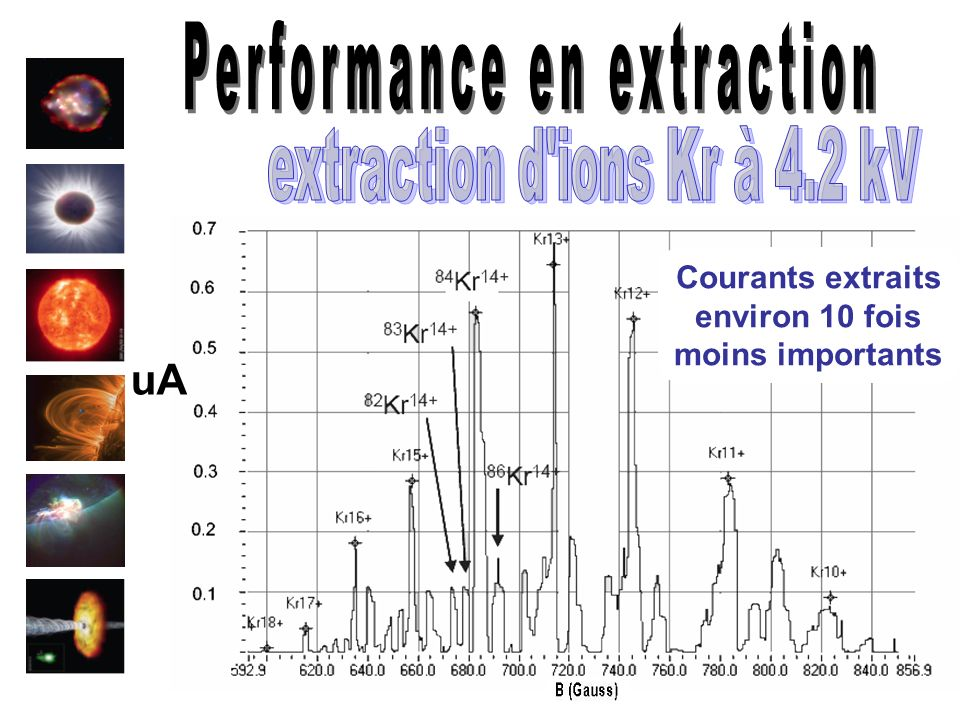 Performance en extraction