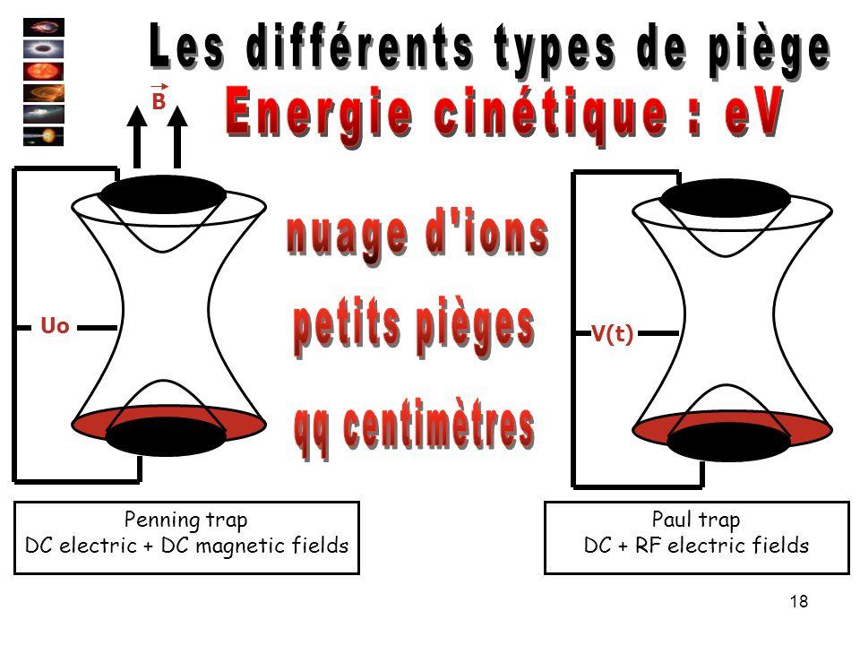 Les différents types de piège Energie cinétique : eV