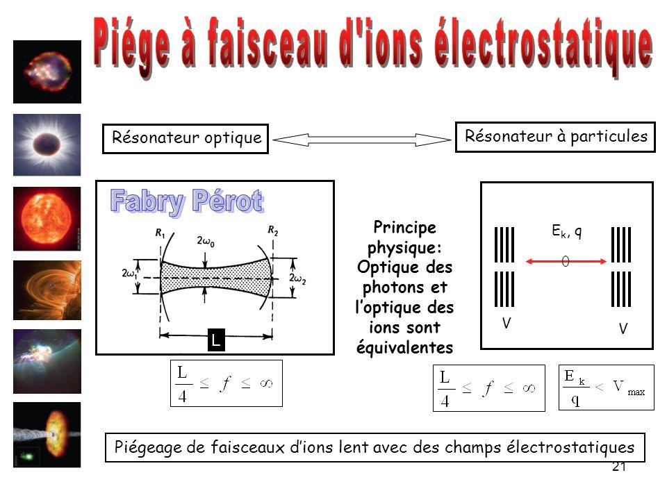 Optique des photons et l'optique des ions sont équivalentes
