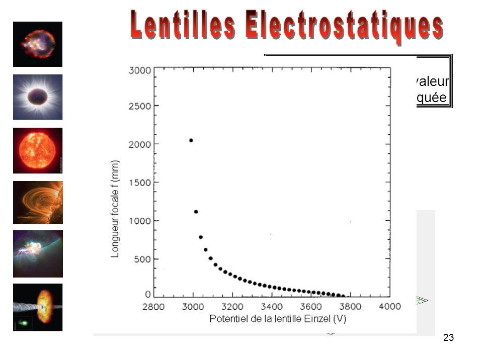 Lentilles Electrostatiques
