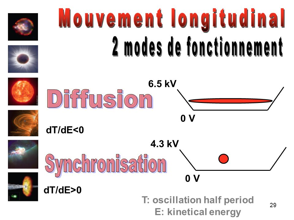 T: oscillation half period