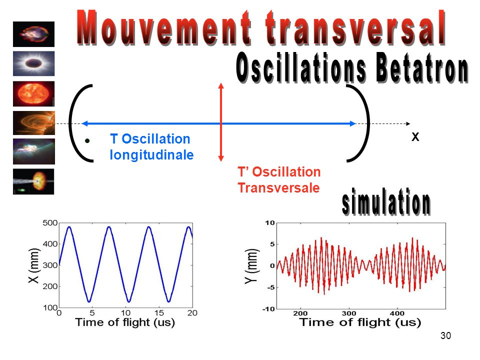 Mouvement transversal