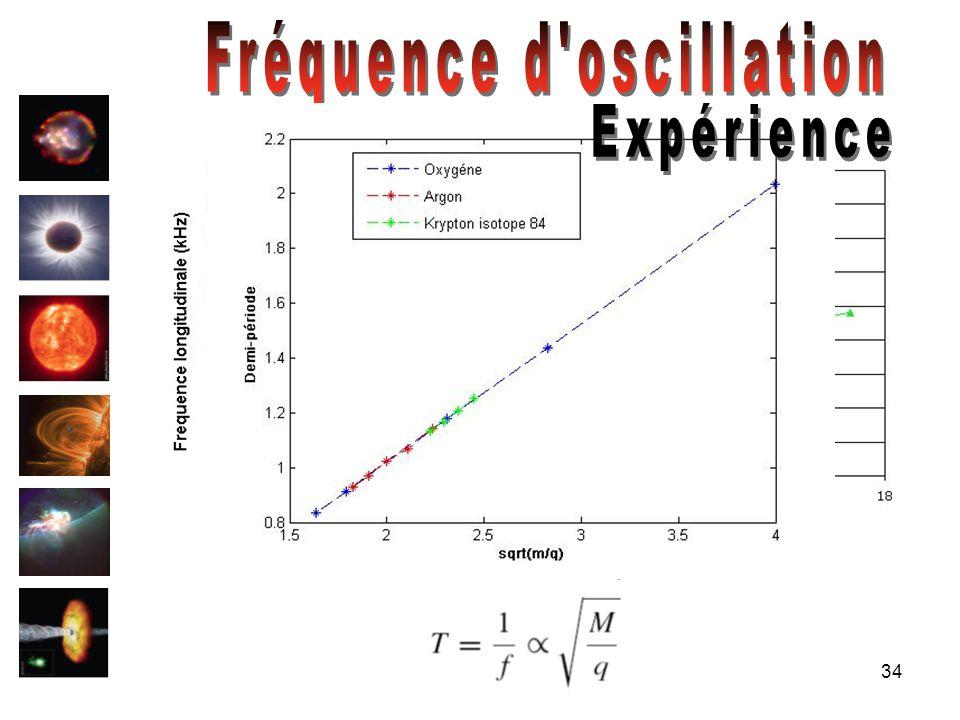 Fréquence d oscillation