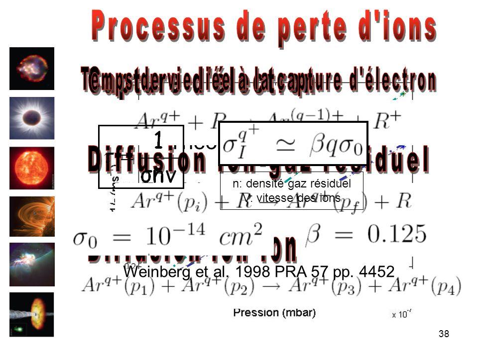 Processus de perte d ions