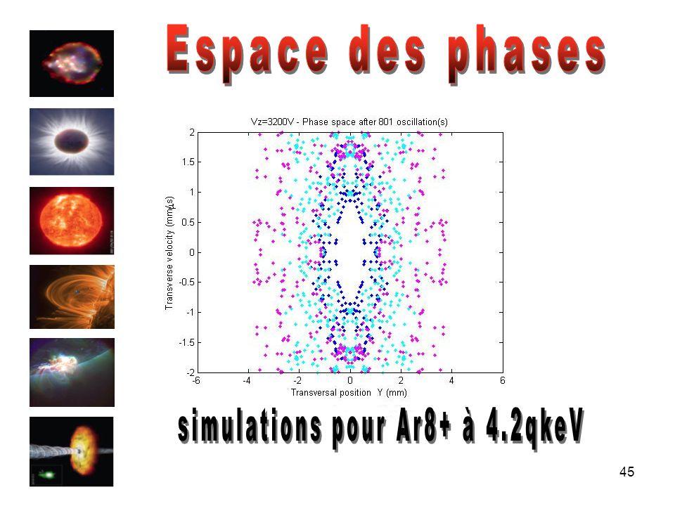 simulations pour Ar8+ à 4.2qkeV