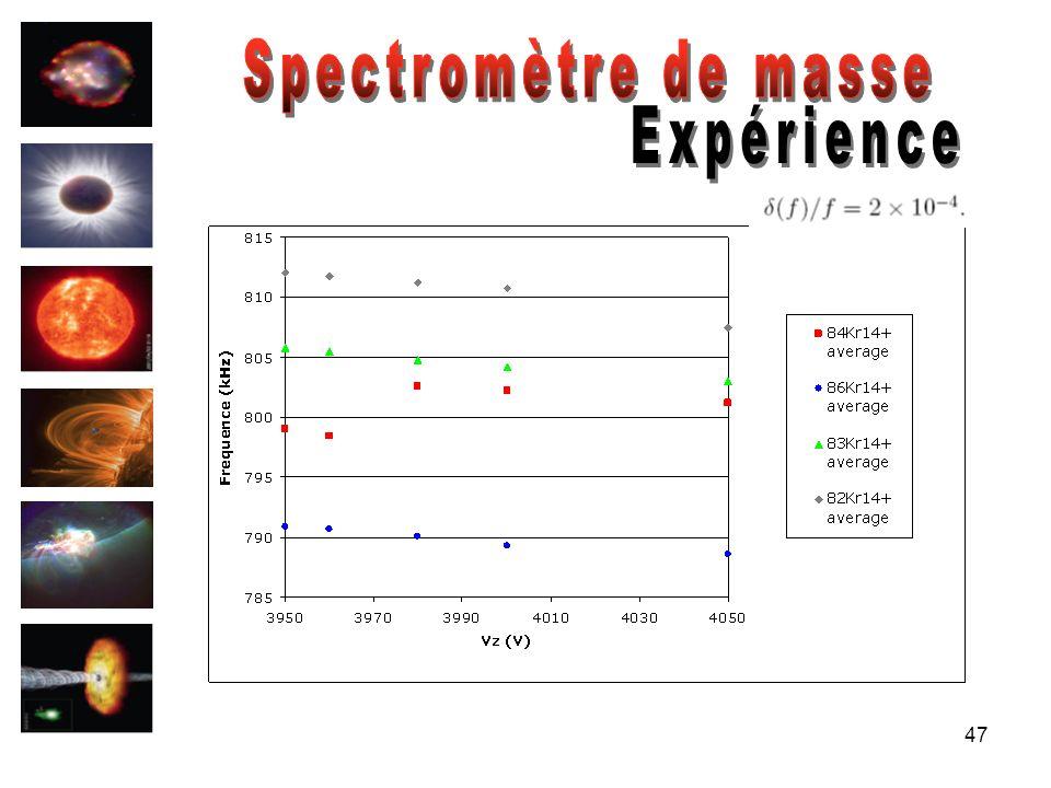 Spectromètre de masse Expérience