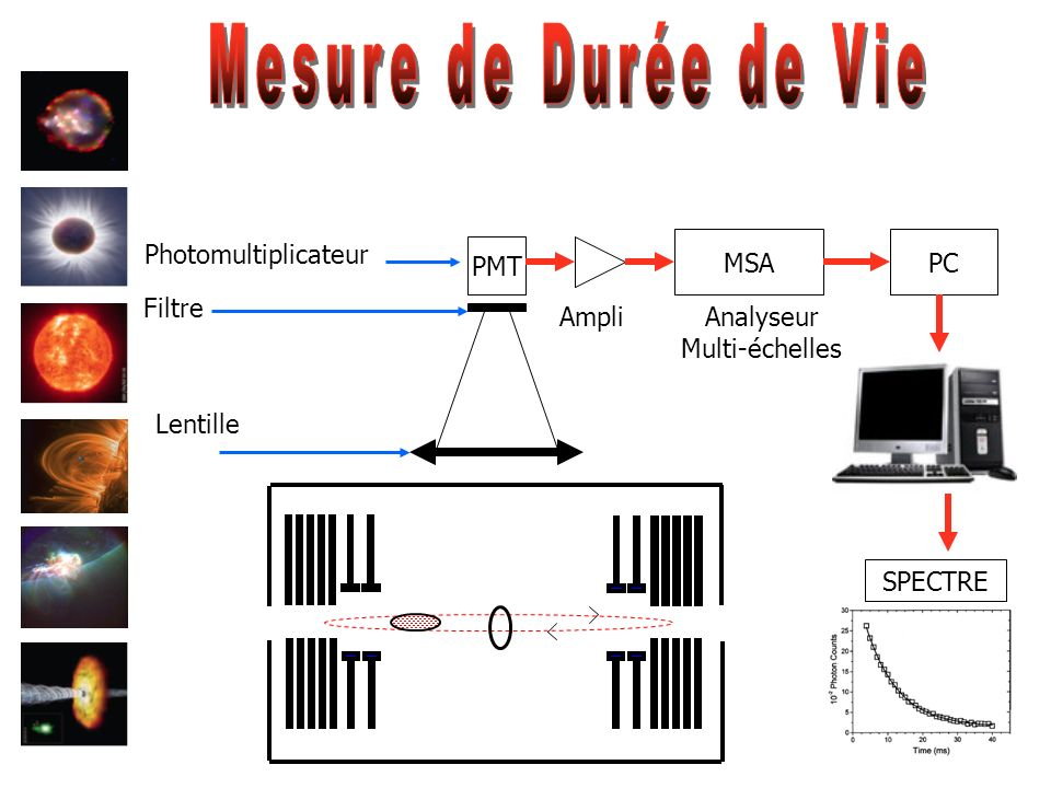Mesure de Durée de Vie Photomultiplicateur MSA PC PMT Filtre Ampli
