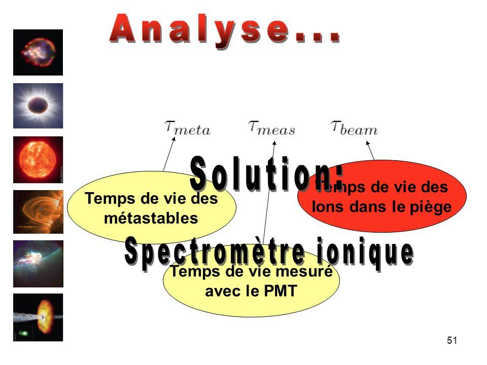 Analyse... Solution: Spectromètre ionique Temps de vie des