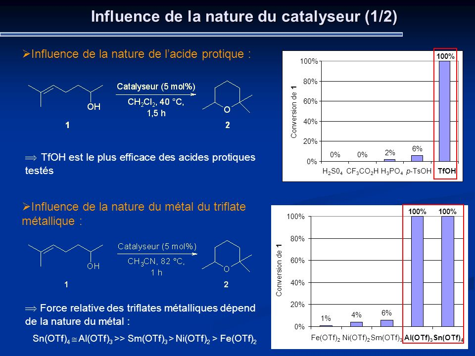 Influence de la nature du catalyseur (1/2)