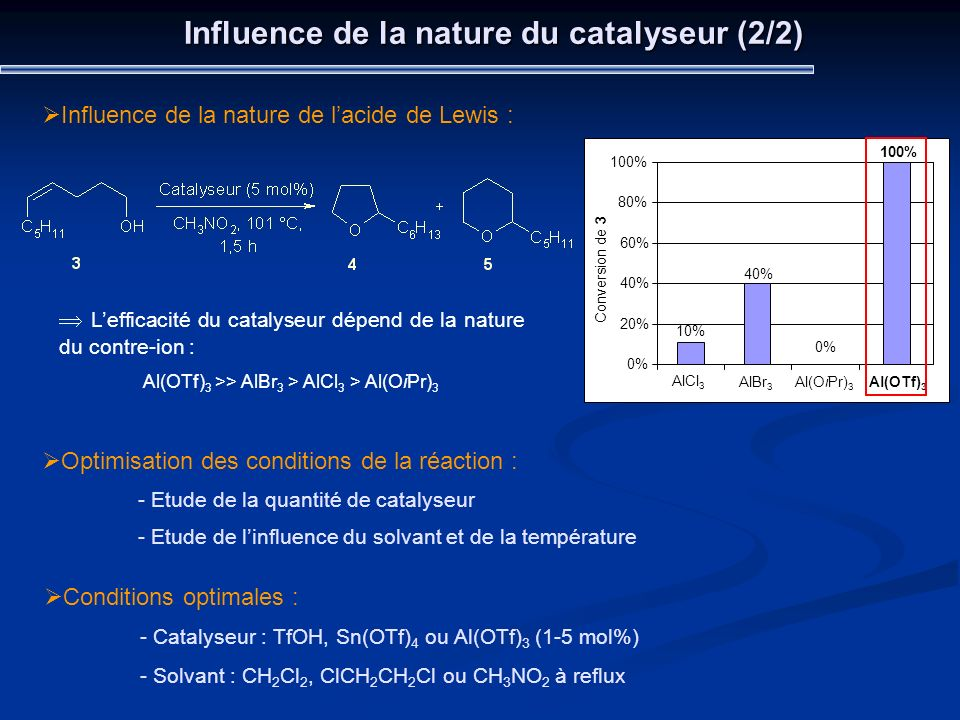 Influence de la nature du catalyseur (2/2)