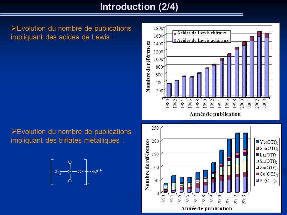 Introduction (2/4) Evolution du nombre de publications impliquant des acides de Lewis :