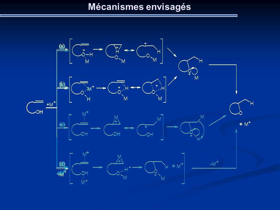 Mécanismes envisagés