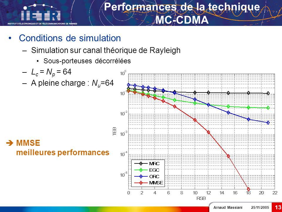 Performances de la technique MC-CDMA