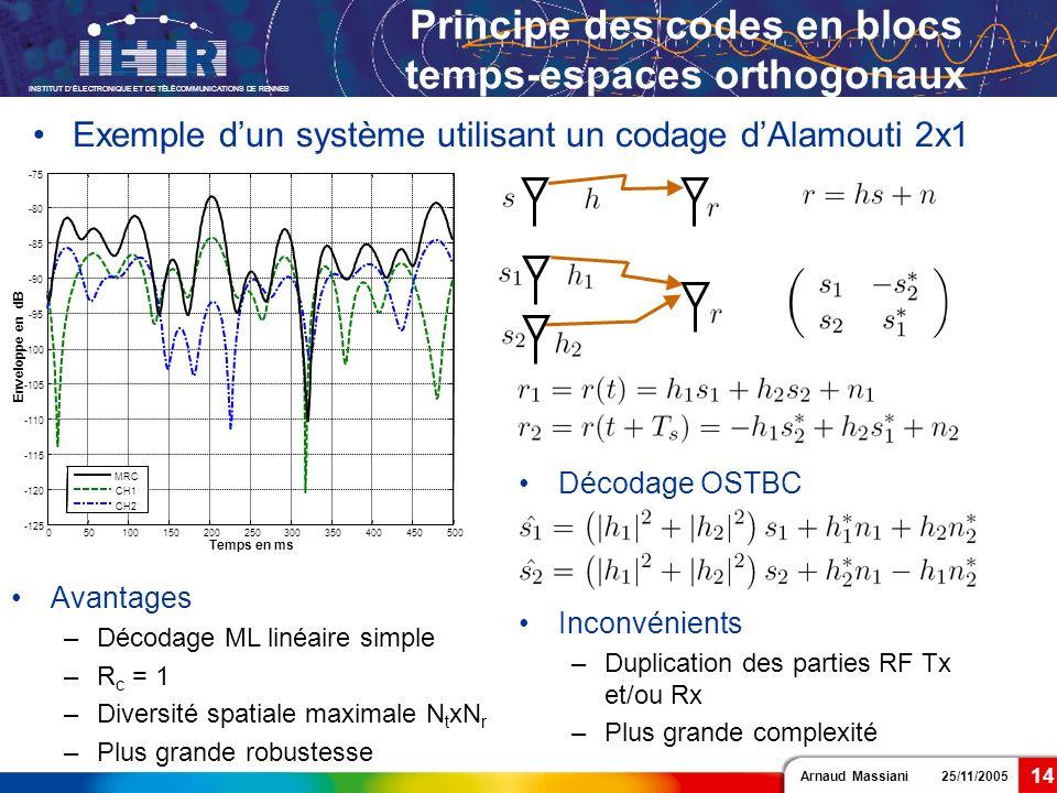 Principe des codes en blocs temps-espaces orthogonaux