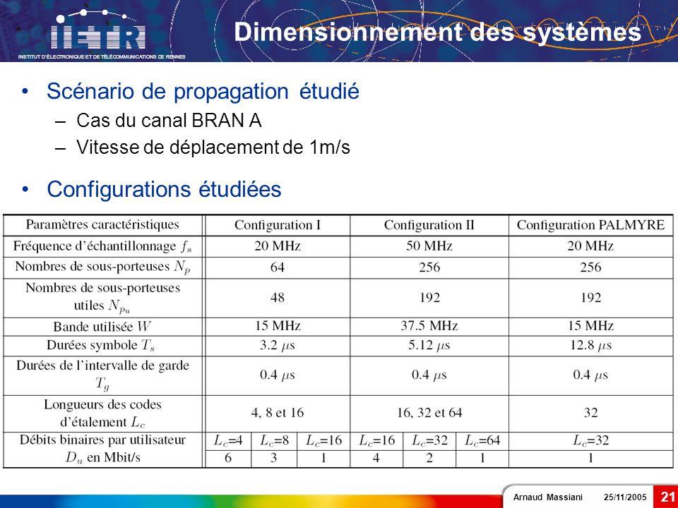 Dimensionnement des systèmes