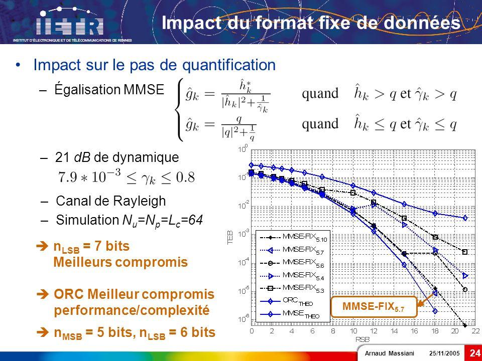 Impact du format fixe de données