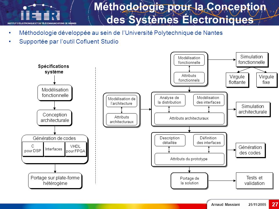 Méthodologie pour la Conception des Systèmes Électroniques