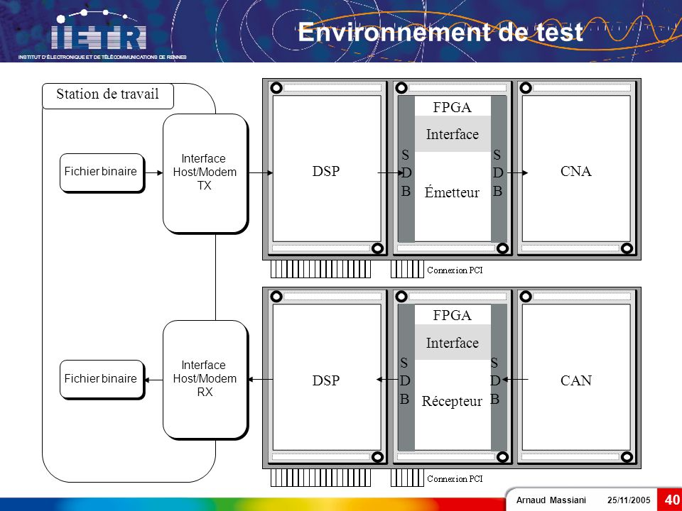 Environnement de test Station de travail DSP FPGA SDB CNA CAN