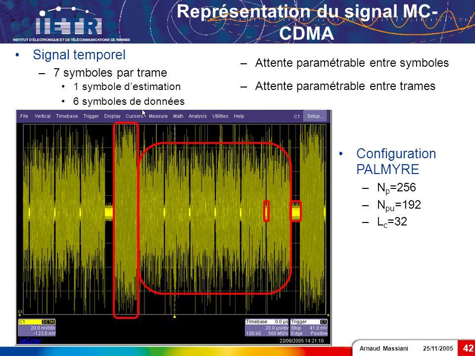 Représentation du signal MC-CDMA